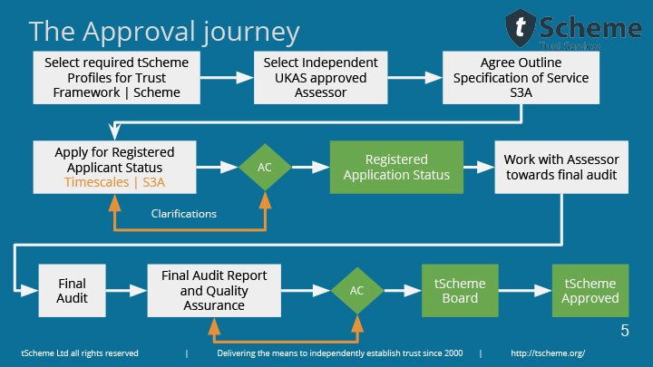 The approval journey